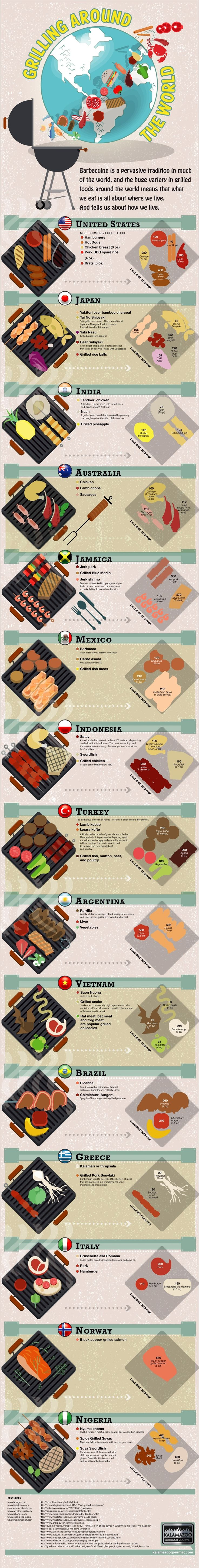 Awesome infographic showcasing grilling techniques and food from all over the world