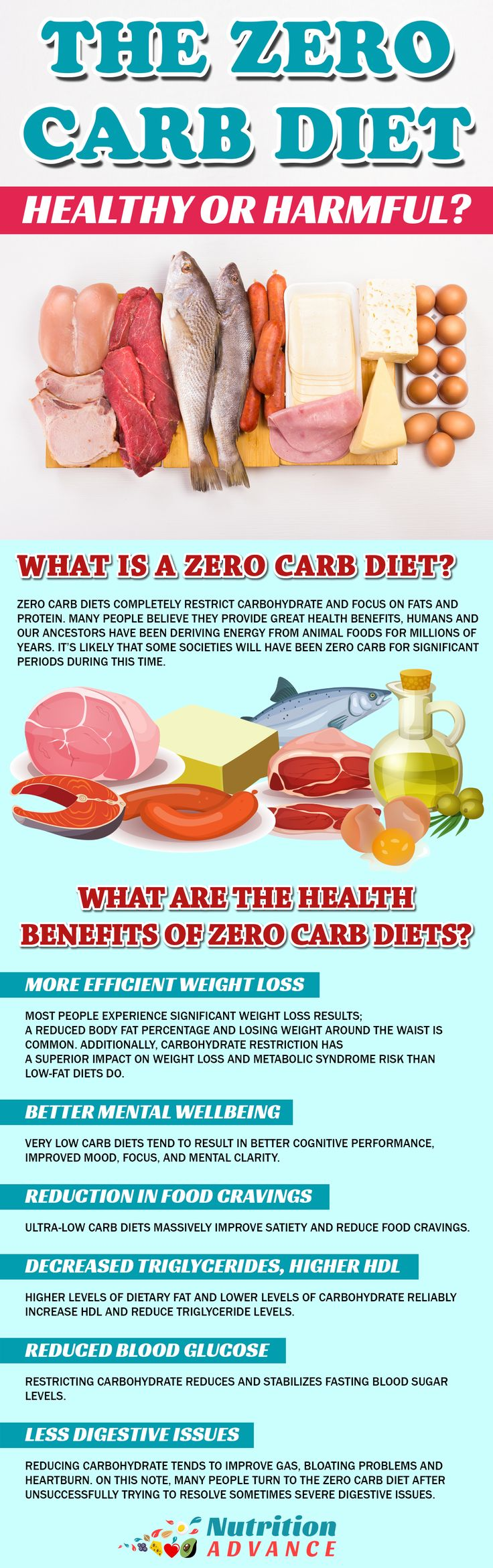 The Zero Carb Diet: Is it Healthy or Harmful? This infographic lists some of the health benefits of the zero carb diet, and the article provides a balanced view of the possible positives and negatives of zero carb. Contrary to low carb and keto diets, this one only allows animal foods and isolated fats from plants - no carb sources. Can it be a good idea or is it going too far? Find out at http://nutritionadvance.com/zero-carb-diet via: @nutradvance