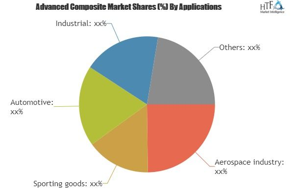 Advanced Composite Market Outlook Demand Growth Consumption Analysis Of Leading Players Like Dupont Marketing Data Data Analytics Tools Best Business Plan