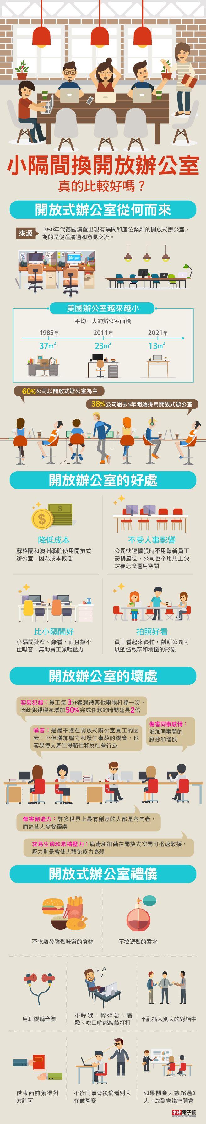 圖解新聞》小隔間換開放辦公室,真的比較好嗎? Infographic: the pros and cons of open office