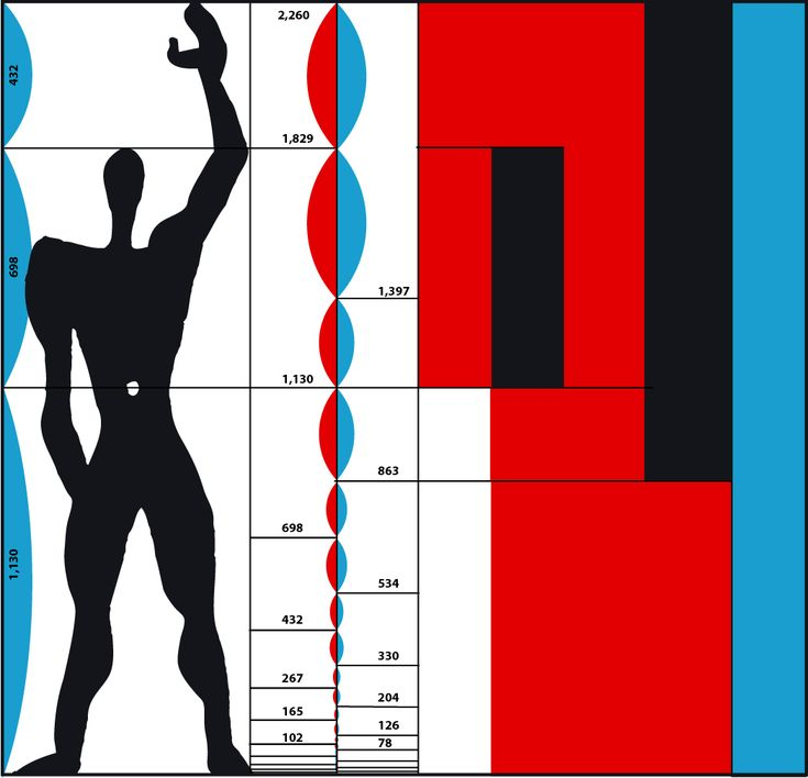 Le Corbusier - Le modulor L'espace à l'échelle humaine : mise en place de normes humaines grâce aux mesures effectuées sur un homme moyen de 1m83