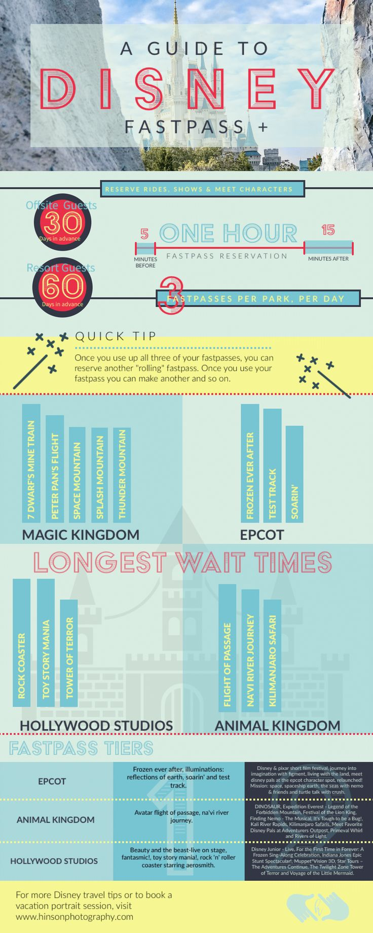 Disney World Orlando: Fastpass + overview with helpful tips to cut down wait times and maximize your trip to Orlando, FL