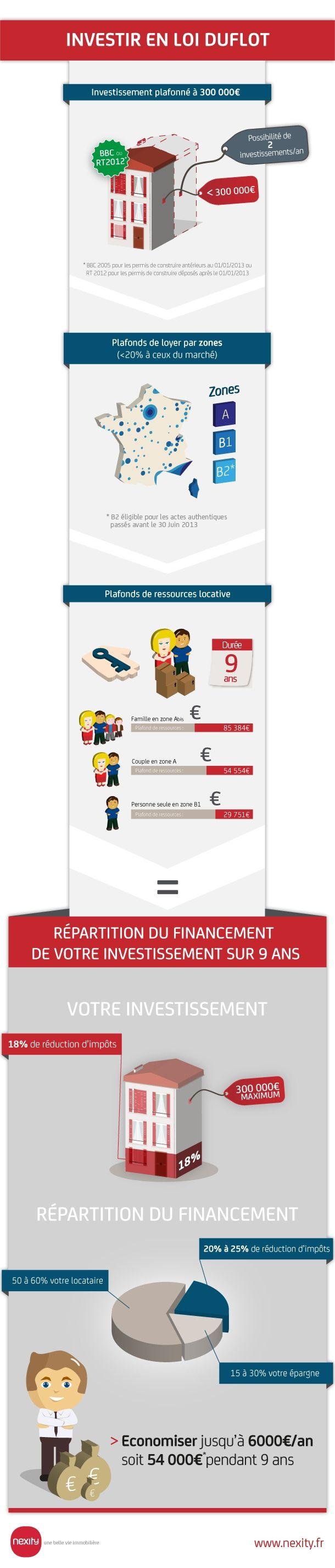 investissement #immobilier #neuf   La loi Duflot, dispositif de défiscalisation entrée en vigueur au 1er janvier 2013. source Nexity