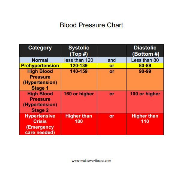 Stress Test Blood Pressure Readings: 107 Best Heal Me Images On Pinterest