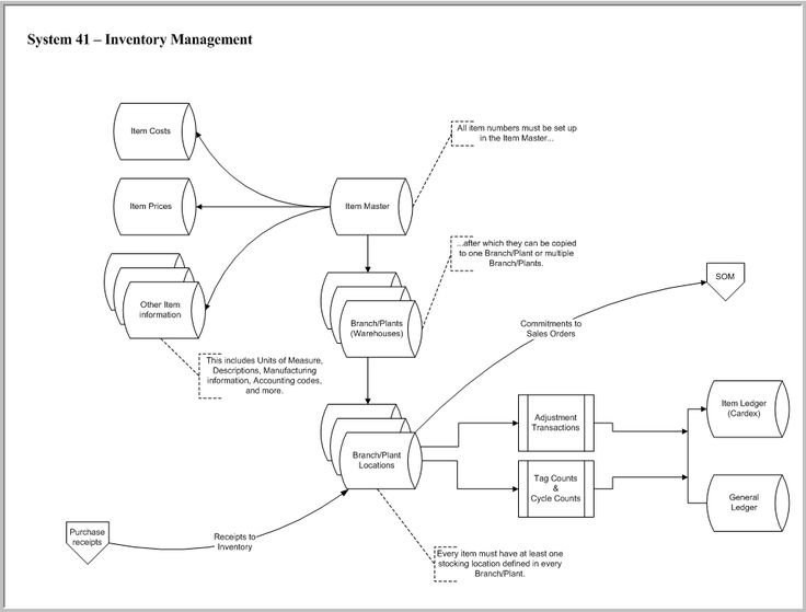 JD Edwards Inventory Management Flowchart #EnterpriseOne