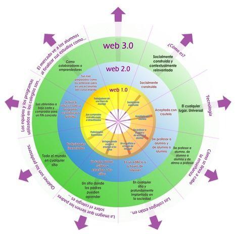 Educación y Web 3.0 | Educación y TIC | Scoop.it