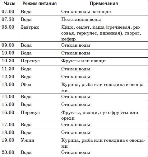 Расписание Для Похудения Таблица.