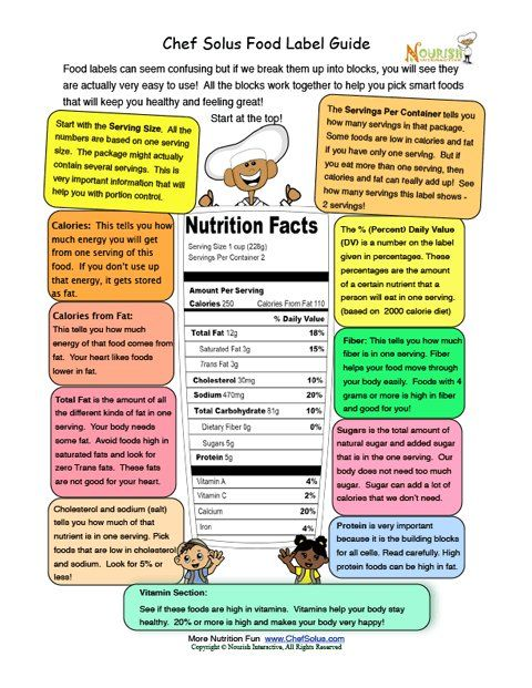 Food additives fact or fiction worksheet 1000 images for How to read a foundation plan
