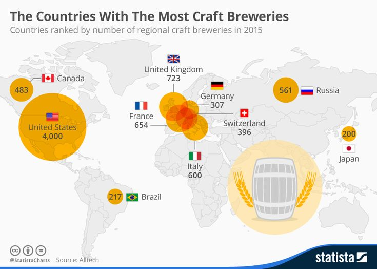 Chart showing countries with most craft breweries