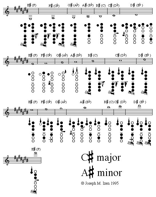10 best Music my images on Pinterest Clarinet, Clarinets and Charts - clarinet fingering chart