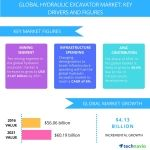 Top 5 Vendors in the Global Hydraulic Excavator Market from 2017 to 2021: Technavio