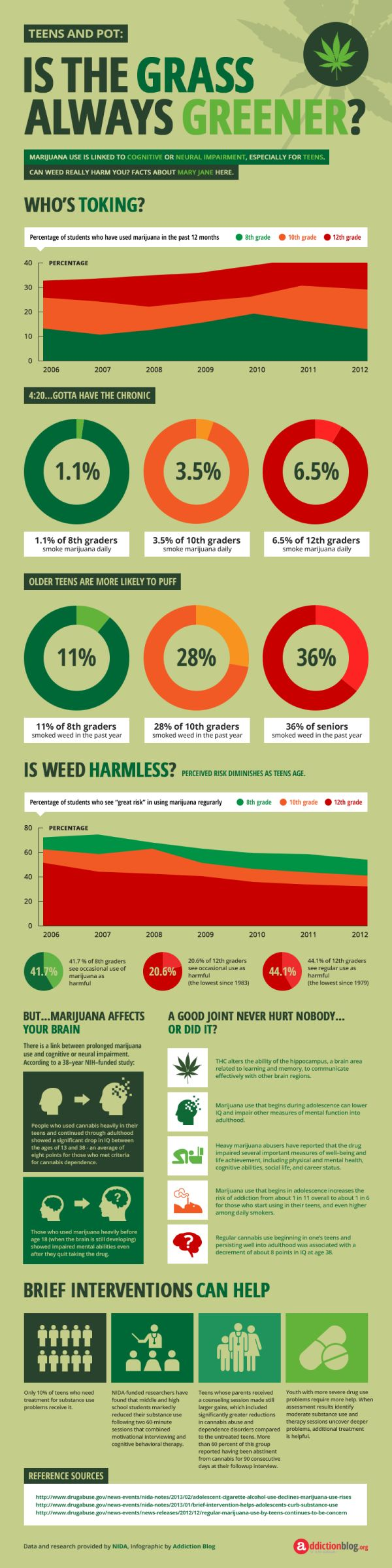 Teenage pot smoking statistics (INFOGRAPHIC) | Addiction Blog
