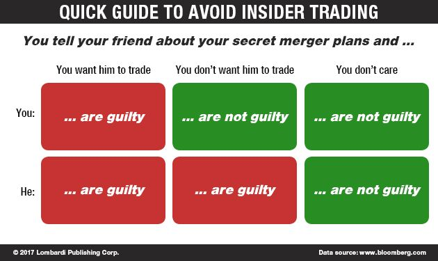 Imclone Systems Insider Trading