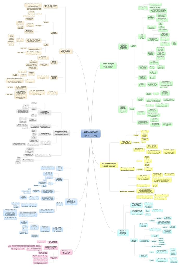 MindMap: Manual Testing in an Agile Environment