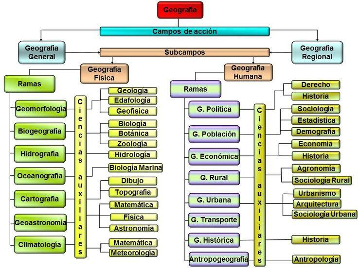 """Ahora que ya sabes tanto sobre la geografía, ¡veamos cómo se estructura! Partimos de la división tradicional de """"geografía general"""" y """"geografía regional"""". A partir de aquí... ¡Investiga!"""