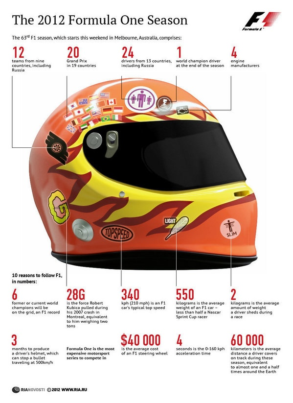 The 2012 Formula One Season