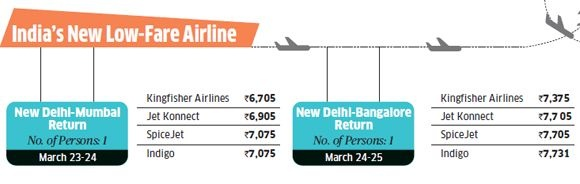 """India's New Low Fare Airline:   A Travel Agent who sells Kingfisher tickets in bulk says passengers are offered two tickets. """"Say, a ticket for a Kingfisher flight that takes off at 9 am for Rs 4,000 and an Indigo ticket for 11 am for Rs 6,000. If god willing, the Kingfisher flight does take off, the Indigo ticket is cancelled."""""""