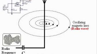 (11) Electromagnetic Wave- Heinrich Hertz's Experiment - YouTube