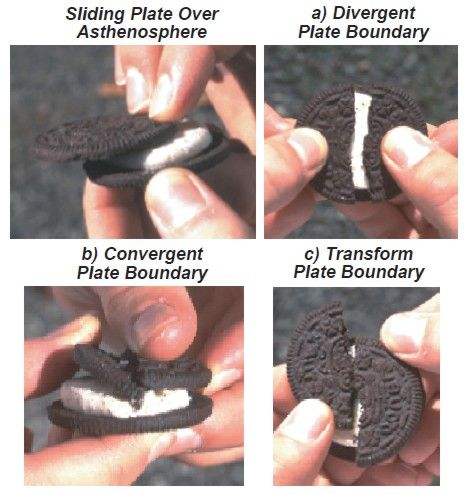 Understanding Earthquakes and Volcanoes... with Oreos!Classroom, Ideas, Plate Tectonics, Schools, Teaching, Snacks Food, Plates Tectonics, Oreo Plates, Earth Science