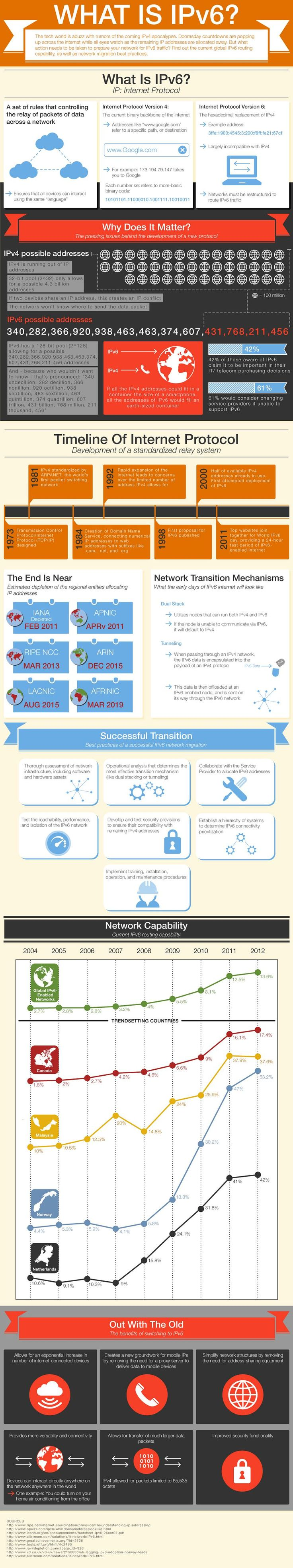 IPv6 infographic - What is IPv6? Why should you make the transition? When will IPv4 be depleted?