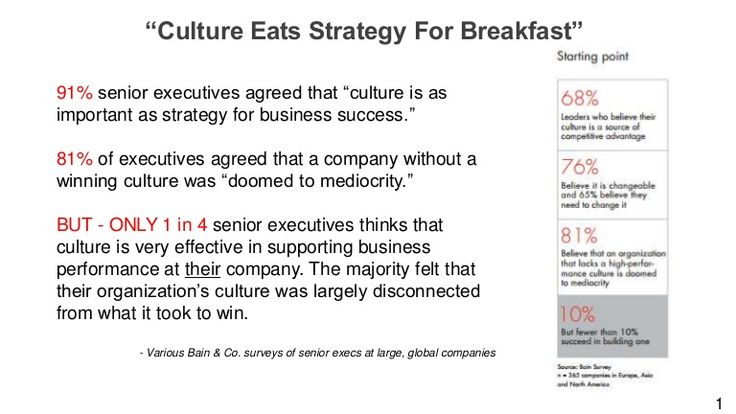 A favorite Peter Drucker quote, some supporting data points and a reading list I can recommend.