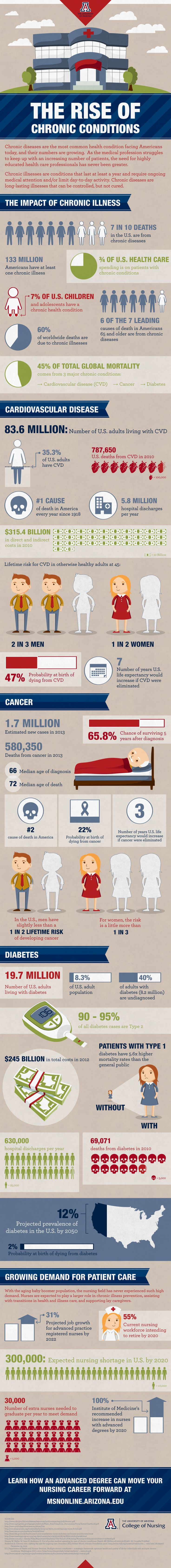 The Rise of Chronic Conditions Unlike many ailments, chronic illnesses can be controlled but not cured. Check out this #infographic from the University of Arizona's College of Nursing for information on the prevalence of just three of many chronic illnesses.