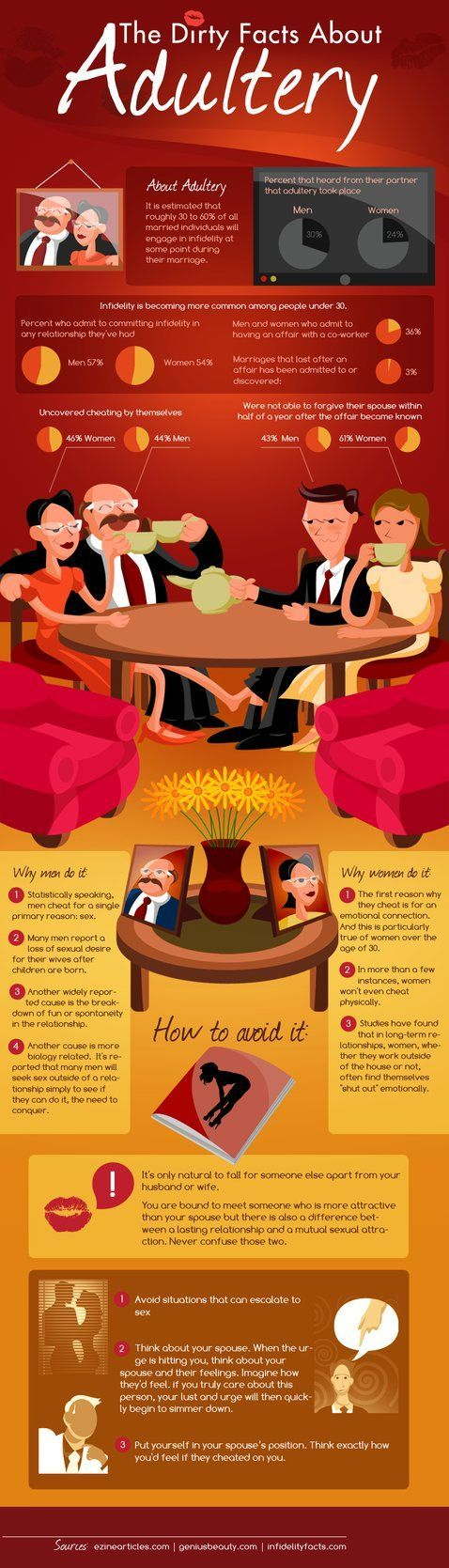 The dirty facts about adultery - Infographic