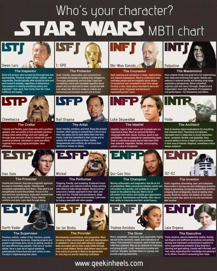 Star Wars Myers-Briggs Chart