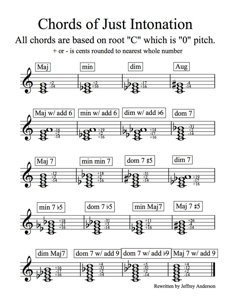 """Just Intonation Chord Chart that is used for wind instruments when building and tuning chords within a musical piece. Each player has to know which part of the chord they are playing, and then how to adjust - using their embouchure in most cases - to make their note fit into the chord properly. The adjustment is made in units called """"cents"""", which are very small measurements of the sound wave, and they either make the note sharp (higher) or flat (lower) depending on the chord partial."""