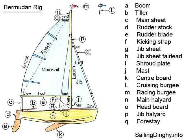 sailing ship sail diagram ford el wiring stereo mast design | ... dinghy design, complete with mast, boom, main and jib sailboats