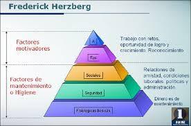 1.25 - PIRÁMIDE DE HERZBERG, Frederick Herzberg formuló la llamada teoría de los dos factores para explicar mejor el comportamiento de las personas en situaciones de trabajo. Este autor plantea la existencia de dos factores que orientan el comportamiento de las personas. La satisfacción que es principalmente el resultado de los factores de motivación. Estos factores ayudan a aumentar la satisfacción del individuo pero tienen poco efecto sobre la insatisfacción. La insatisfacción es...