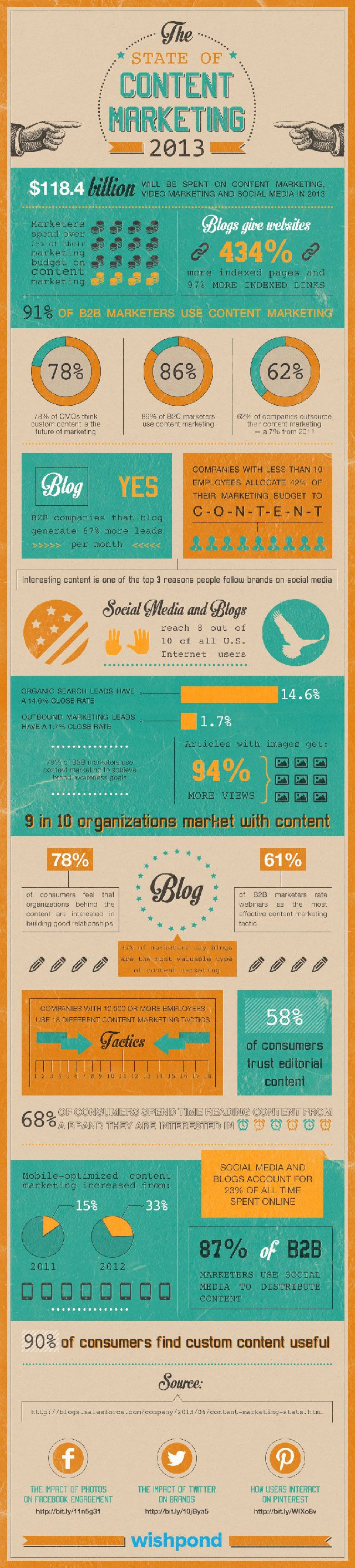 Infographic of the Day: The State of Content Marketing 2013