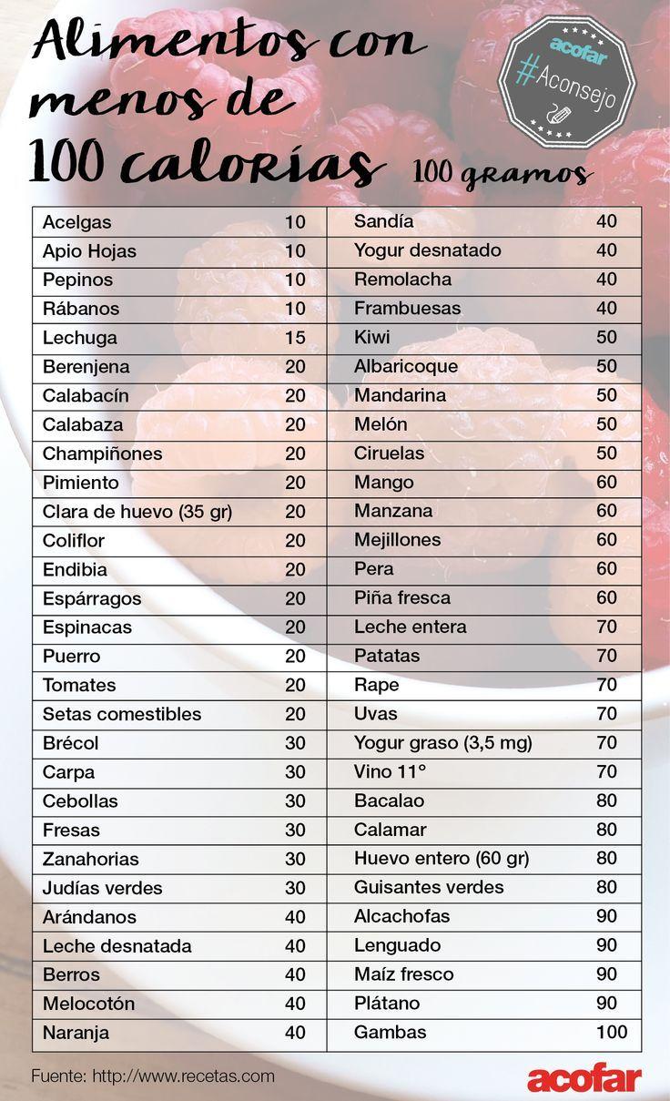 Para los que quieran controlar el peso o que estén a dieta, aquí tenéis una lista de alimentos con menos de 100 calorías cada 100 g. ¡Tomad nota del consejo! | https://lomejordelaweb.es/