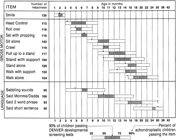 Fig 3 Achondroplasia Milestones And Growth Curve Charts