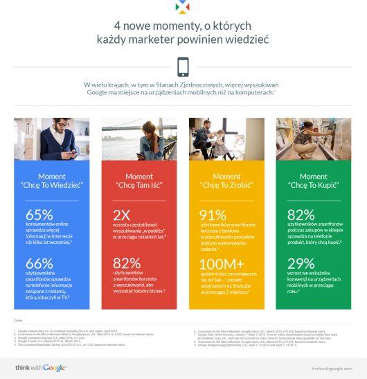Snapchatyzacja marketingu – co to oznacza dla Twojej firmy