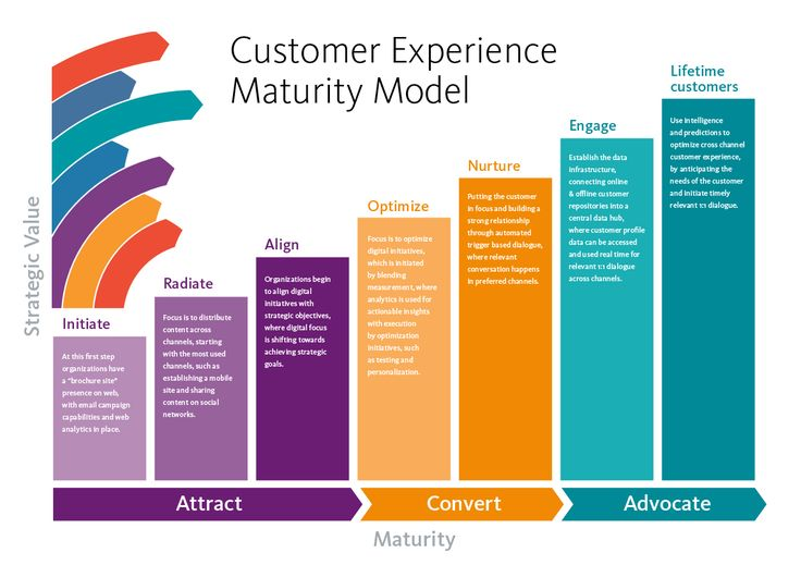 The stages of #Customer Centric #Marketing and how you can walk the walk and talk the talk...