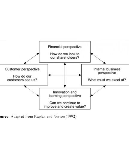 The Guide to Implementing a Balanced Scorecard