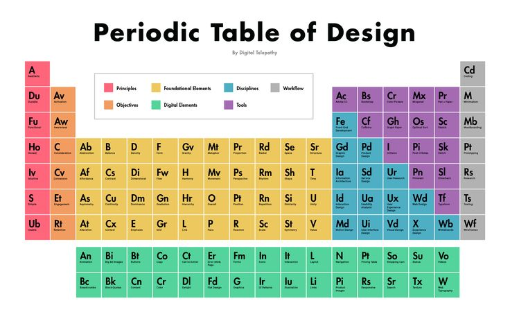 The Periodic Table Of Design - DesignTAXI different by design - new periodic table jefferson lab