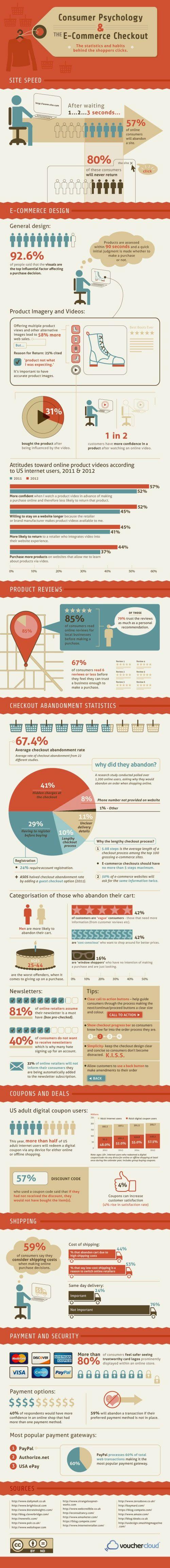 Consumer Psychology & Ecommerce Checkout