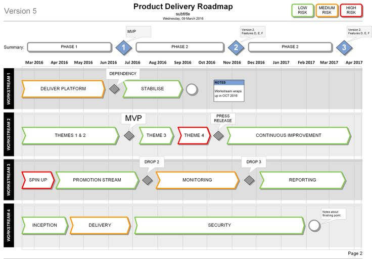 Show clear workstream delivery plans mvp and milestones for Visio timeline template download
