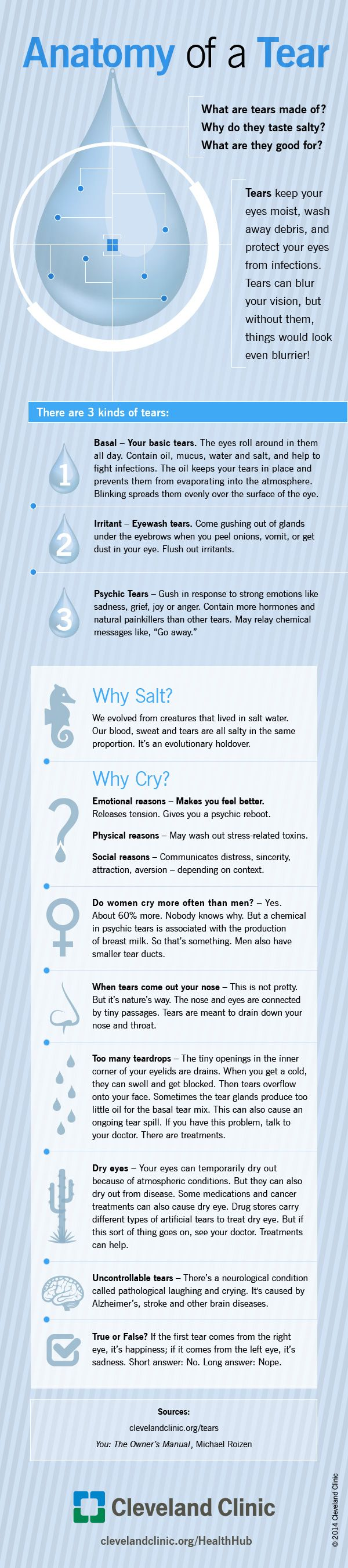 Everything you need to know about tears. What are #tears made of? Why are they salty? Find out. #cry #eyes
