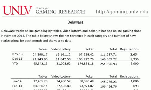 Disappointing US gaming revenues in Delaware and NJ. I'm not surprised.