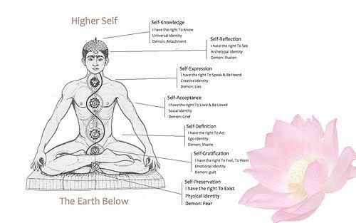 I sette chakra: nomi, significato, colori