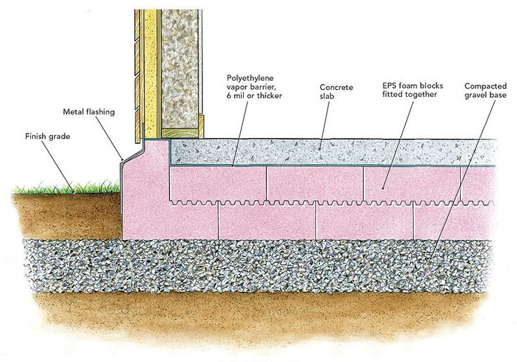 1000 ideas about concrete footings on pinterest slab for Concrete foundation types