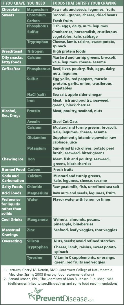food cravings chart - Google Search (Haven't researched to confirm the data.)