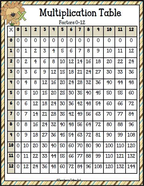 Free Multiplication Table
