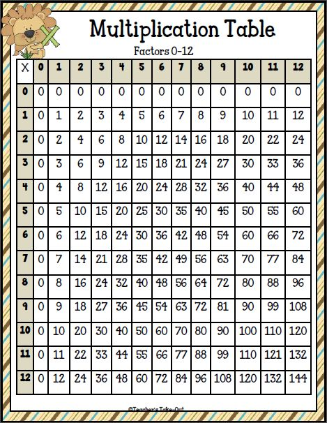 25 best ideas about Multiplication Table Printable – Multiplication Table