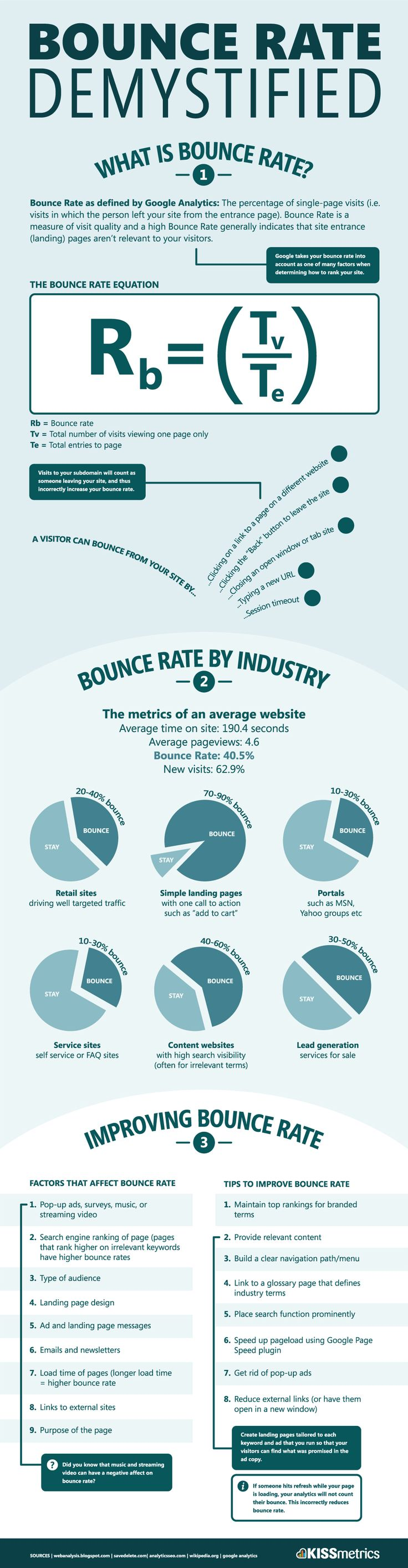 What is Bounce Rate & How Do You Improve It - Infographic #SEO #LocalSearch #SearchEngineOptimization #Google #GoogleSEO #Pinterest #PinterestTraffic