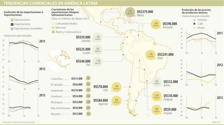 Tendencias Comerciales en América Latina #Compormayor