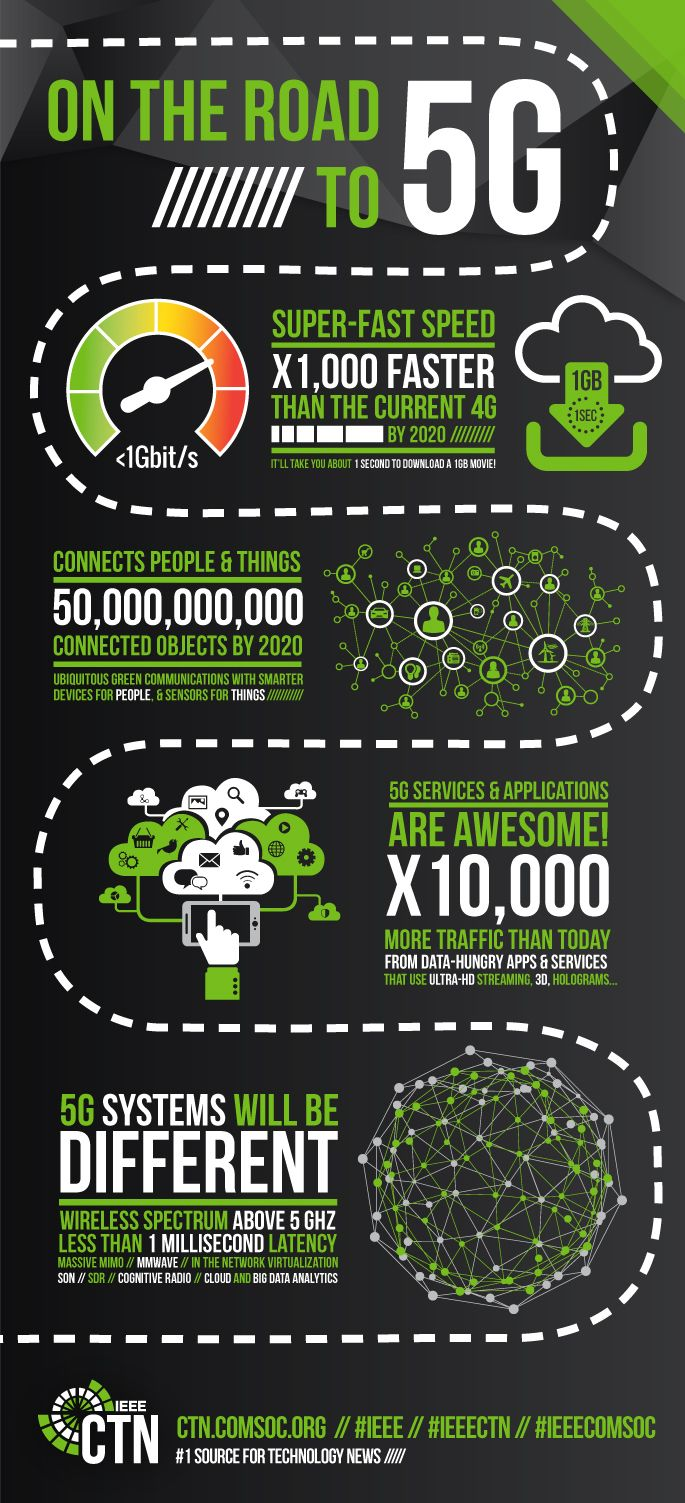 infographic from ieee ctn on the road to 5g ieee communications society innovation pinterest posts technology and blog